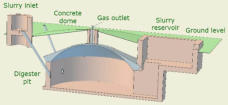Diagram of a concrete dome biogas plant (GGC 2047)